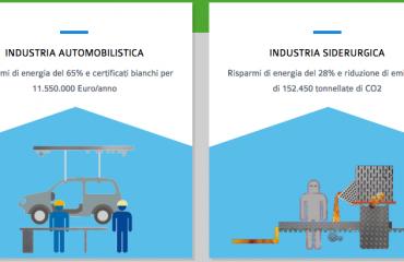 SIDERURGIA, AUTOMOTIVE ED EDILIZIA: SECONDO AVVENIA È QUESTO IL PODIO ITALIANO DELL'EFFICIENZA ENERGETICA.