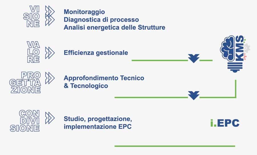 Avvenia-iEE_path-graph
