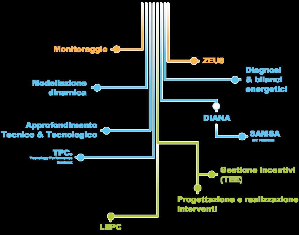 Avvenia-albero-servizi
