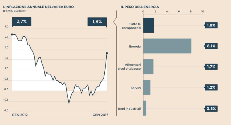 inflazioni_area_euro_Sole24H