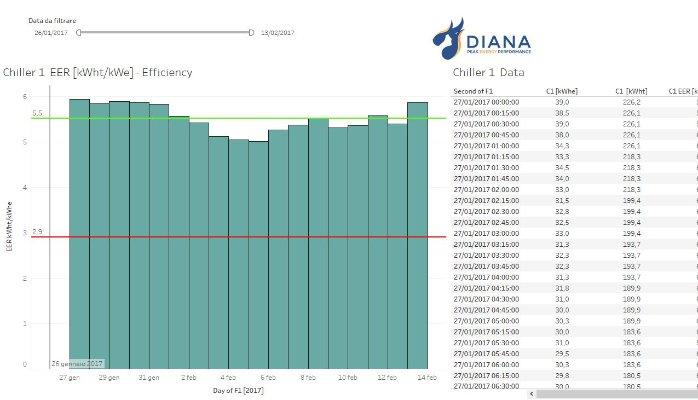 Piattaforma Diana Industria 4.0