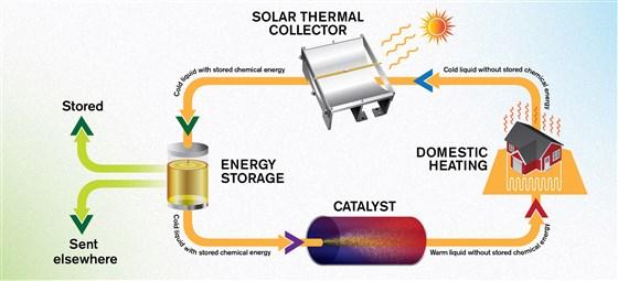 Energia in bottiglia solare