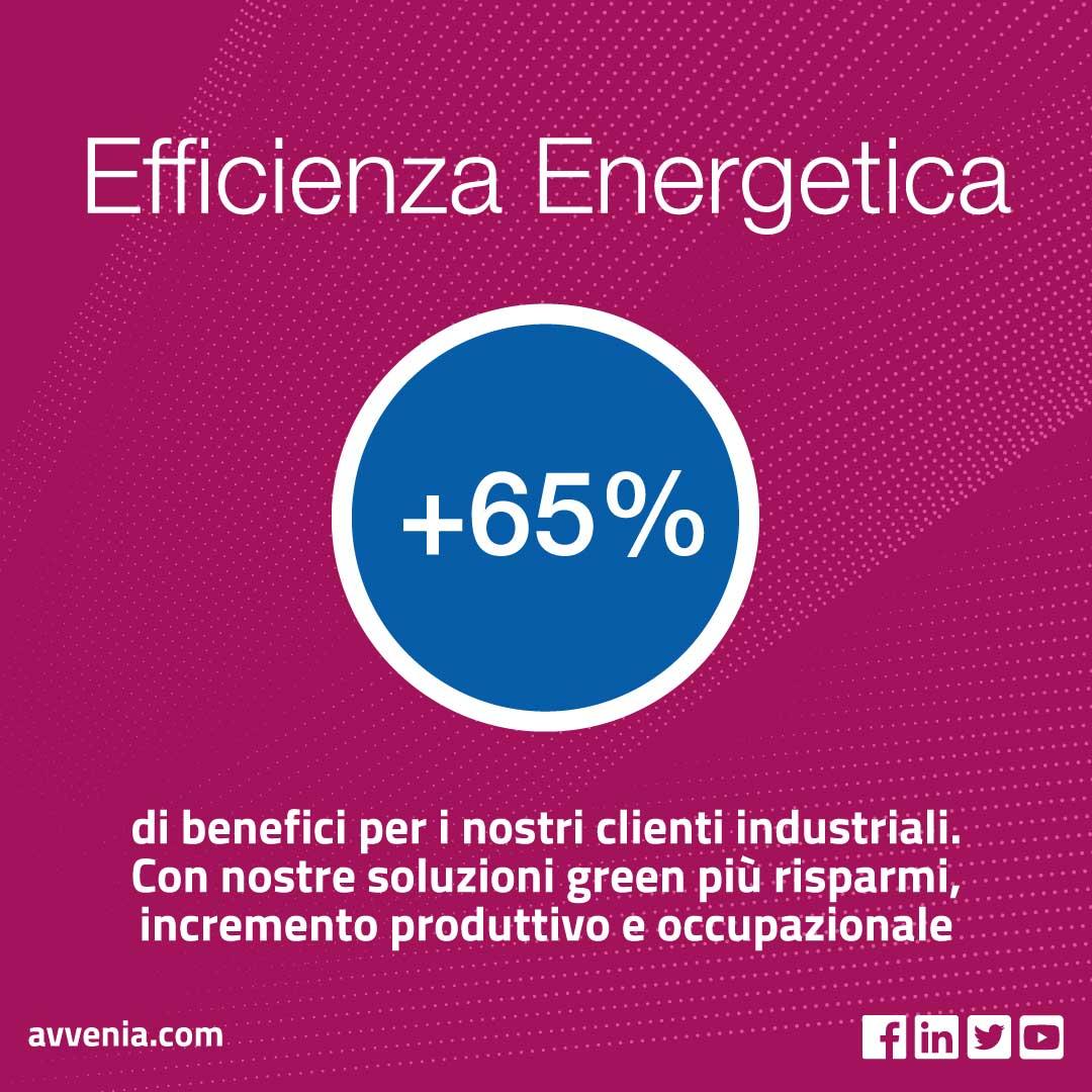 +65% di benefici per i nostri clienti in efficienza energetica